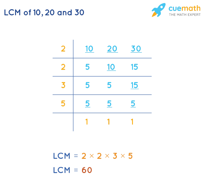 LCM of 10, 20, and 30 by Division Method