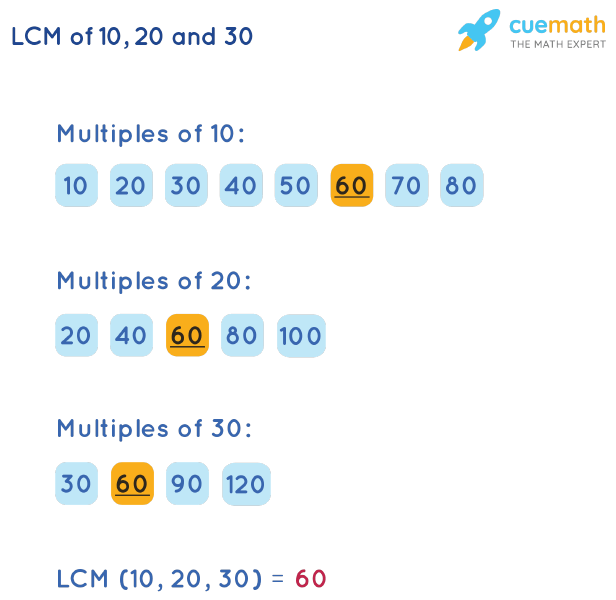 LCM of 10, 20, and 30 by Listing Multiples Method