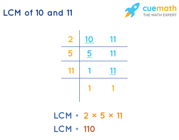 LCM of 10 and 11 by Division Method
