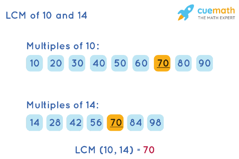 LCM of 10 and 14 by Listing Multiples Method