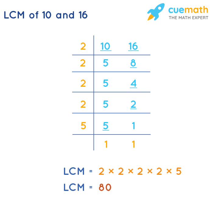 LCM of 10 and 16 by Division Method