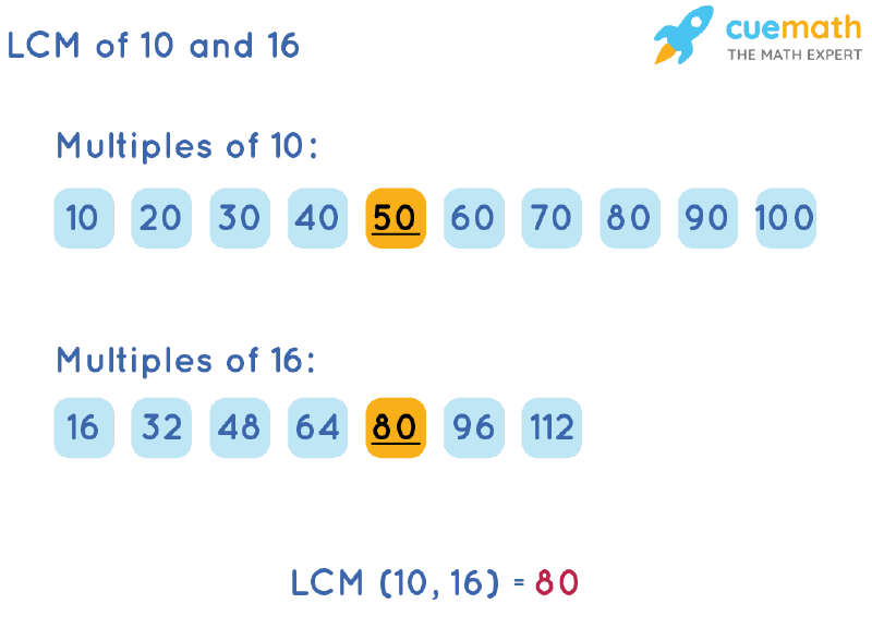 LCM of 10 and 16 by Listing Multiples Method