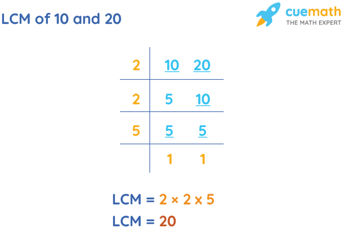 LCM of 10 and 20 by Division Method