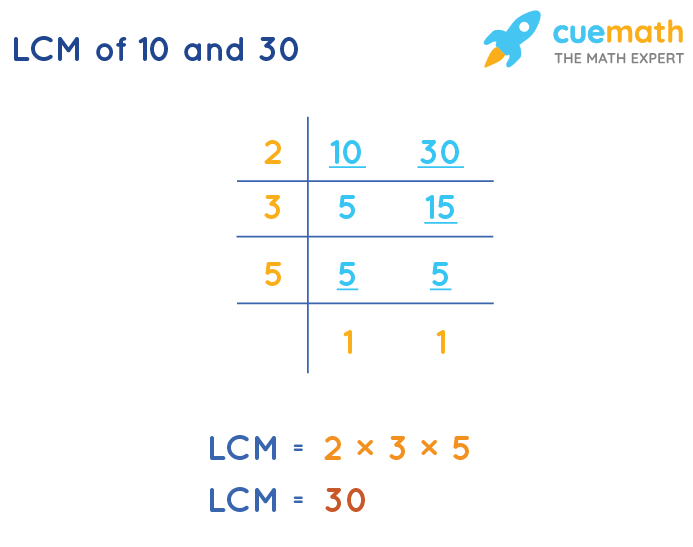 LCM of 10 and 30 by Division Method