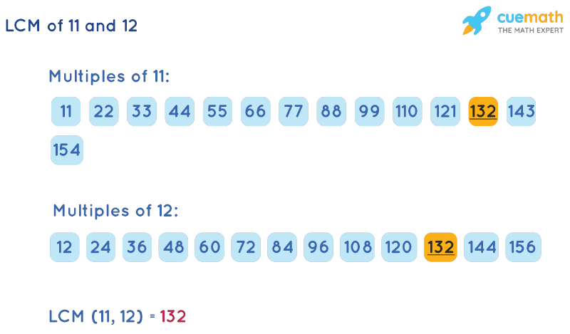 LCM of 11 and 12 by Listing Multiples Method
