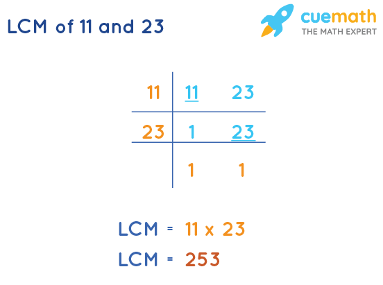 LCM of 11 and 23 by Division Method