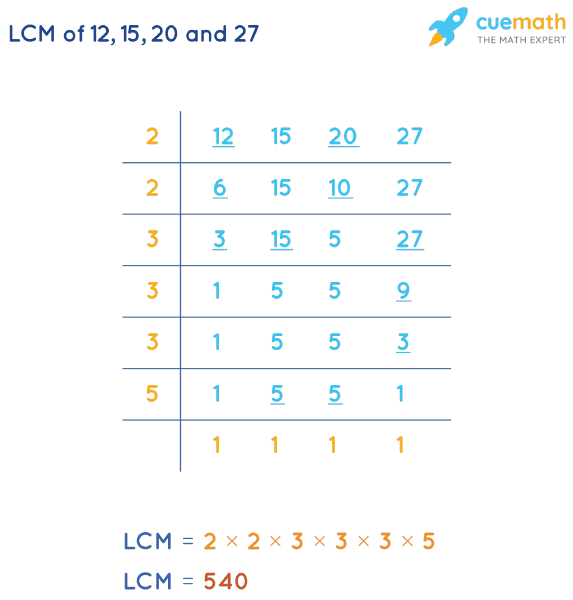 LCM of 12, 15, 20, and 27 by Division Method