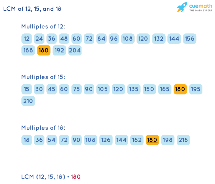 LCM of 12, 15, and 18 by Listing Multiples Method