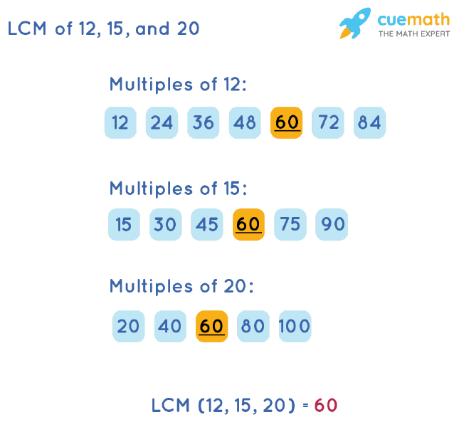 LCM of 12, 15, and 20 by Listing Multiples Method