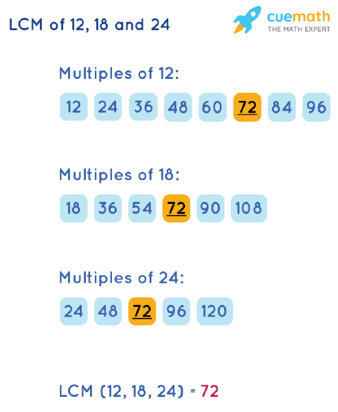 LCM of 12, 18, and 24 by Listing Multiples Method