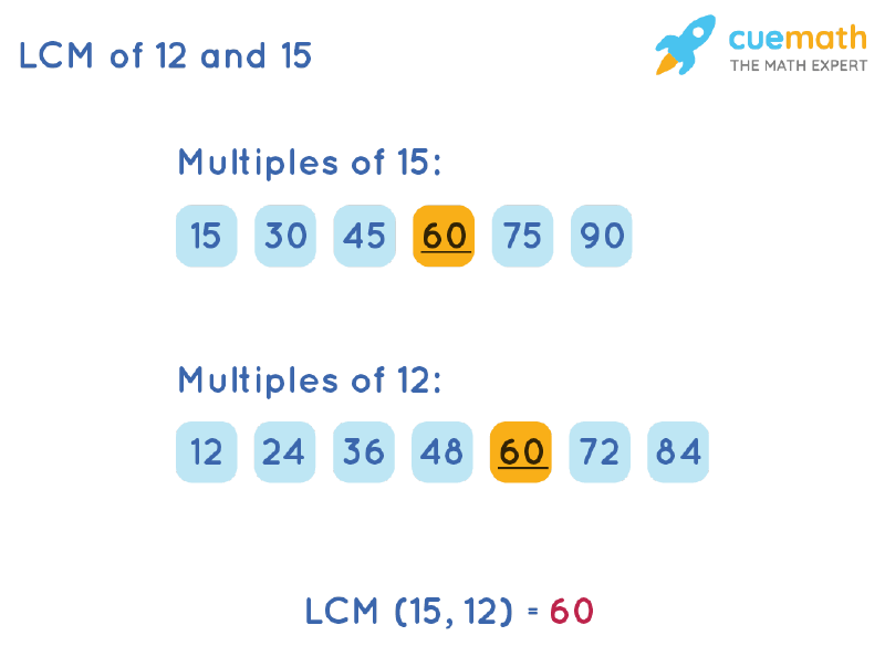 LCM of 12 and 15 by Listing Multiples Method