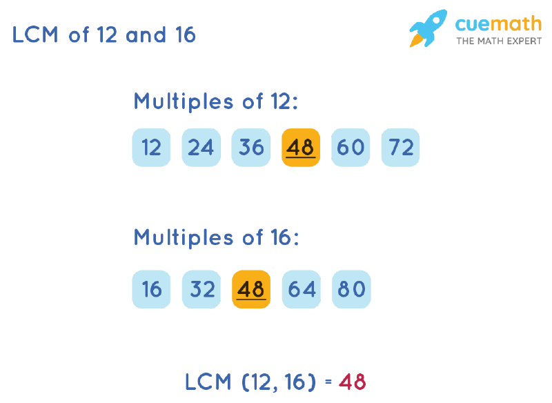 LCM of 12 and 16 by Listing Multiples Method