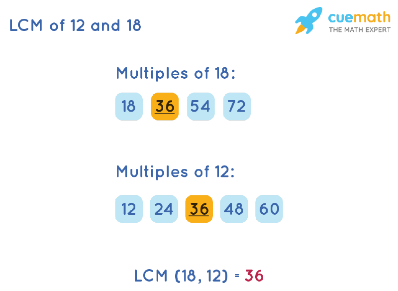 LCM of 12 and 18 by Listing Multiples Method