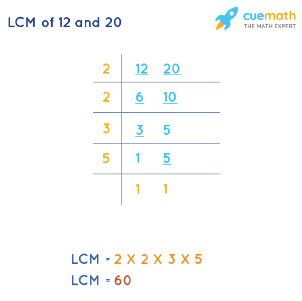 LCM of 12 and 20 by Division Method
