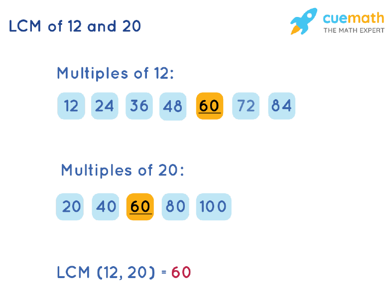 LCM of 12 and 20 by Listing Multiples Method