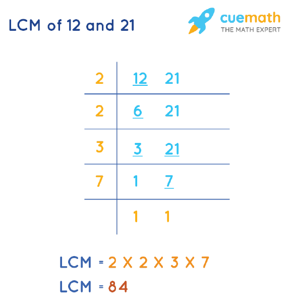 LCM of 12 and 21 by Division Method