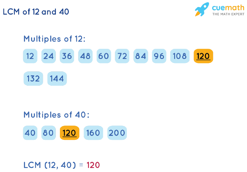 LCM of 12 and 40 by Listing Multiples Method