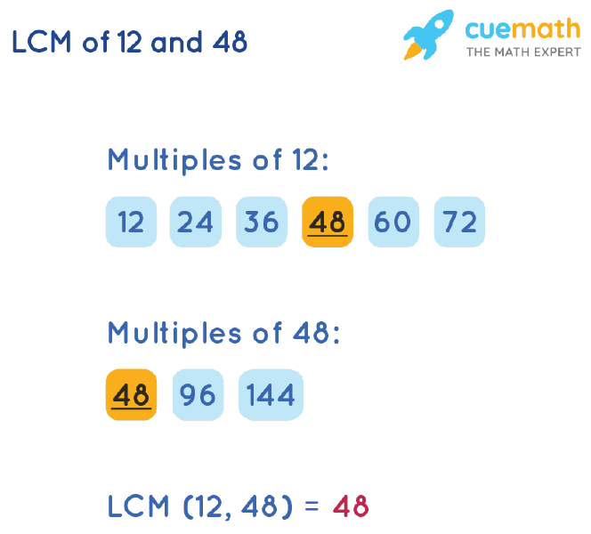 LCM of 12 and 48 by Listing Multiples Method