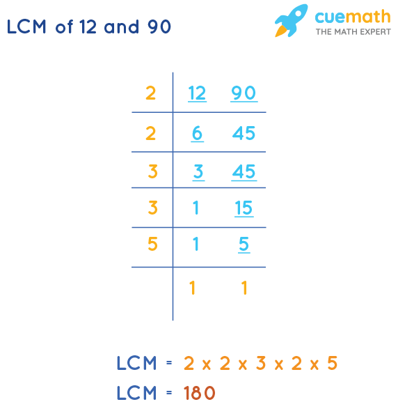LCM of 12 and 90 by Division Method