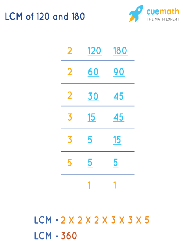 LCM of 120 and 180 by Division Method