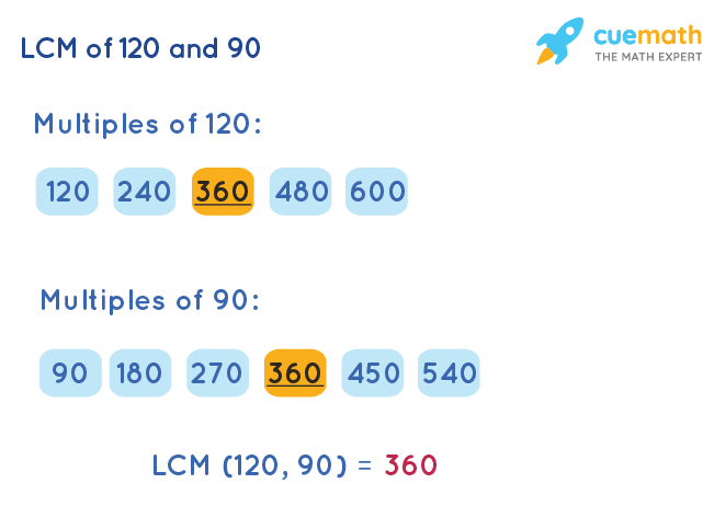 LCM of 120 and 90 by Listing Multiples Method