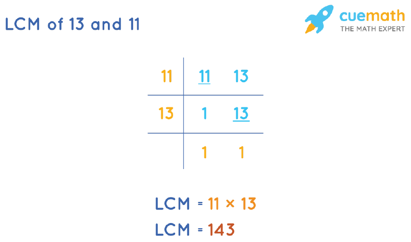 LCM of 13 and 11 by Division Method