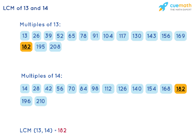 LCM of 13 and 14 by Listing Multiples Method