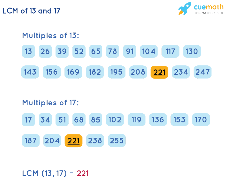 LCM of 13 and 17 by Listing Multiples Method