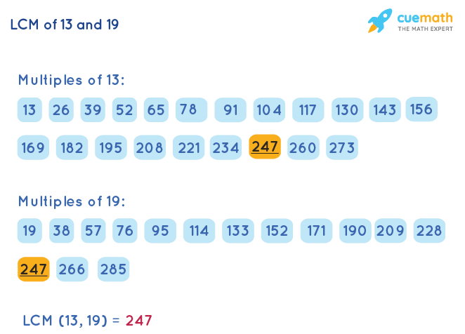 LCM of 13 and 19 by Listing Multiples Method