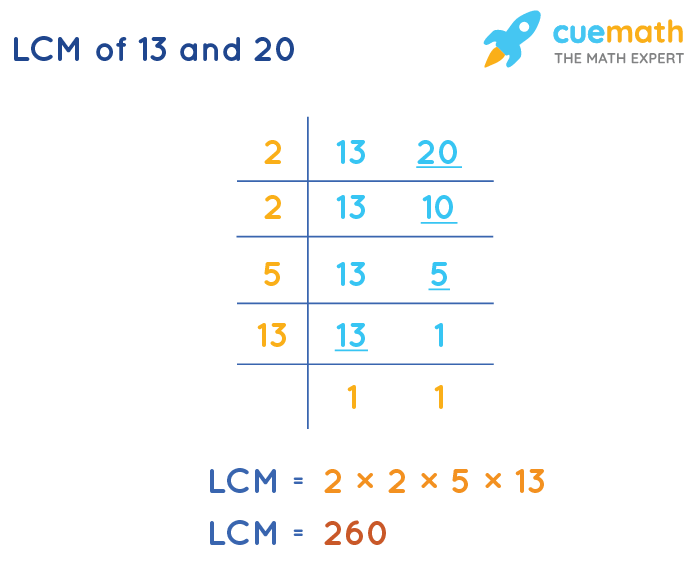 LCM of 13 and 20 by Division Method