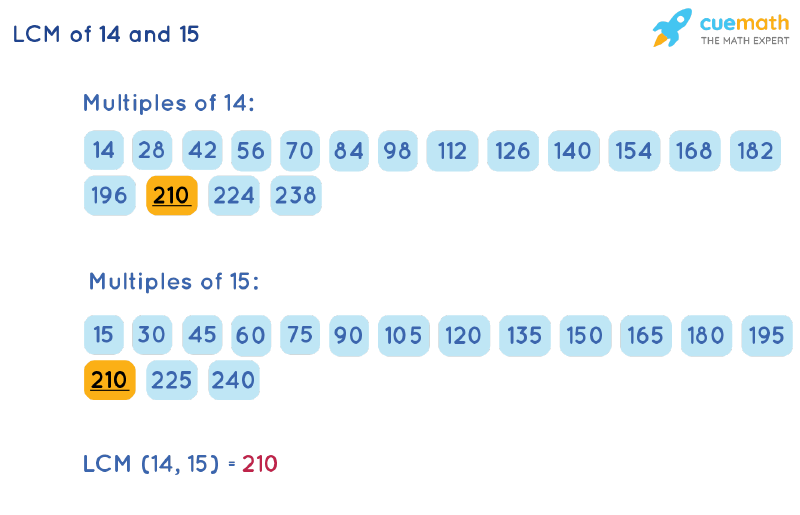 LCM of 14 and 15 by Listing Multiples Method