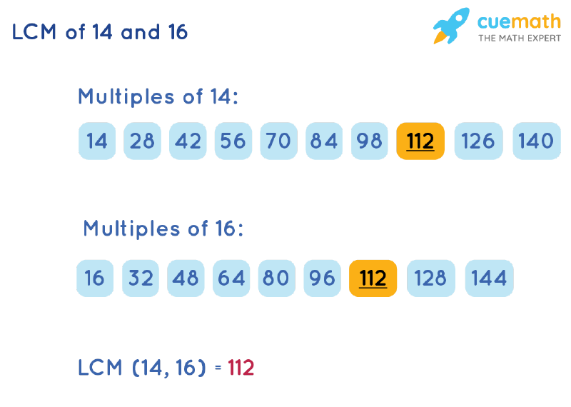 LCM of 14 and 16 by Listing Multiples Method