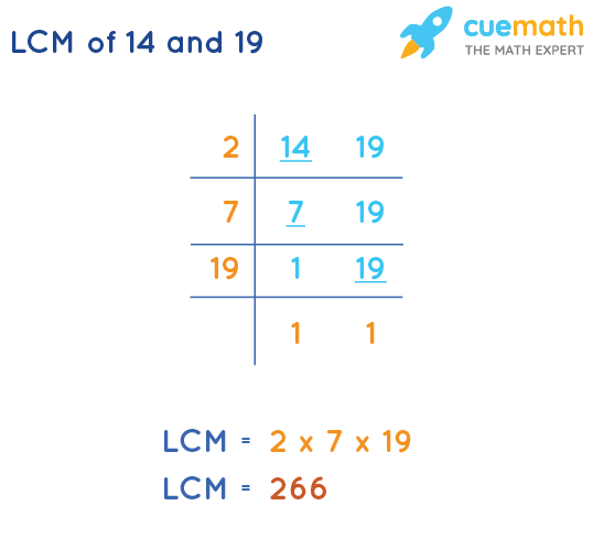 LCM of 14 and 19 by Division Method