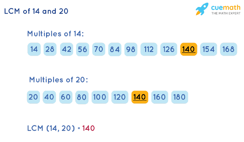 LCM of 14 and 20 by Listing Multiples Method