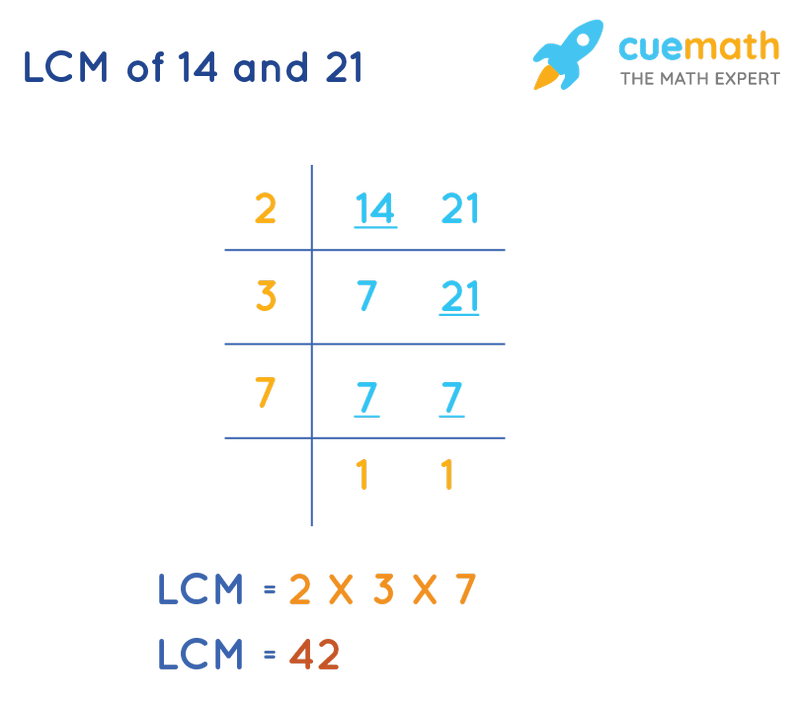 LCM of 14 and 21 by Division Method