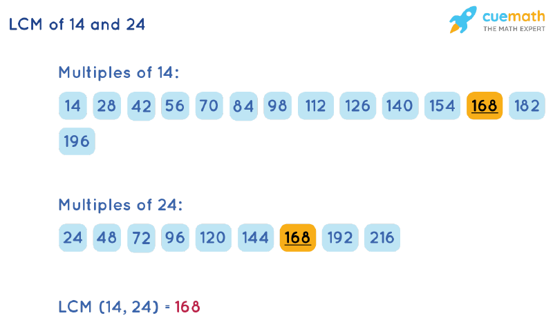 LCM of 14 and 24 by Listing Multiples Method