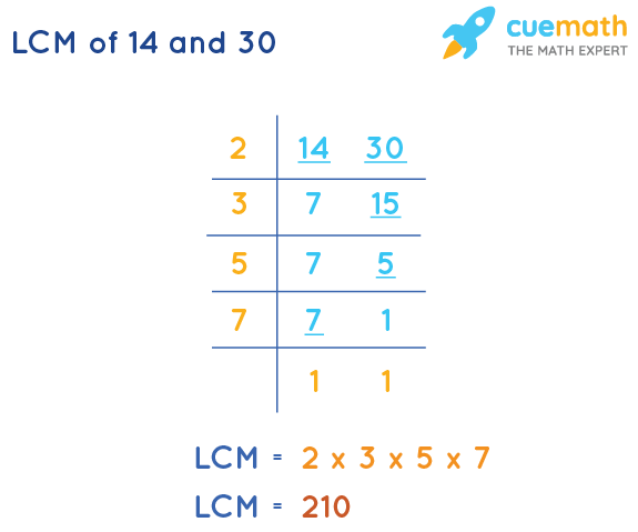 LCM of 14 and 30 by Division Method