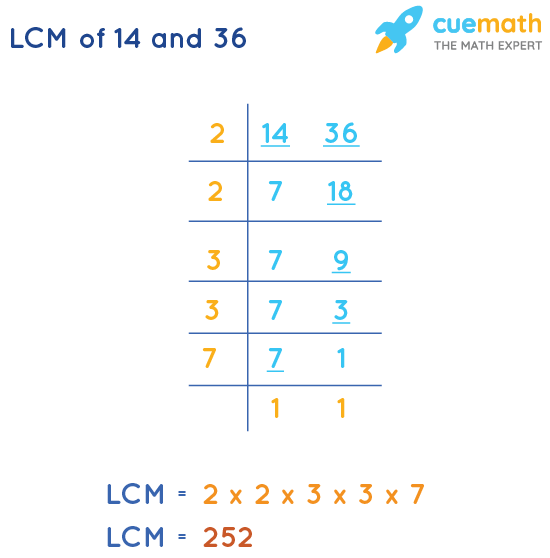LCM of 14 and 36 by Division Method