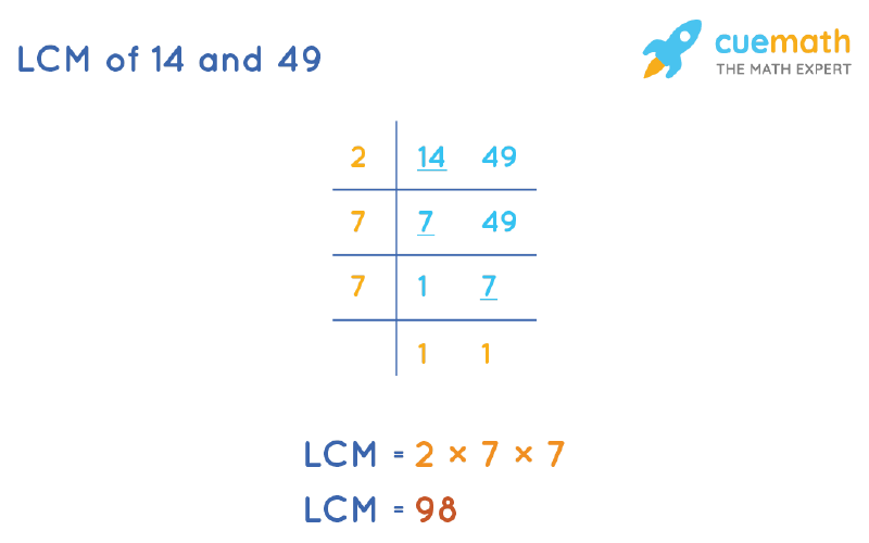 LCM of 14 and 49 by Division Method