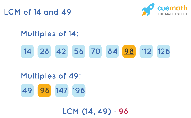 LCM of 14 and 49 by Listing Multiples Method