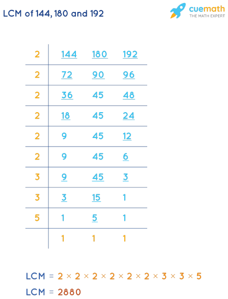 LCM of 144, 180, and 192 by Division Method