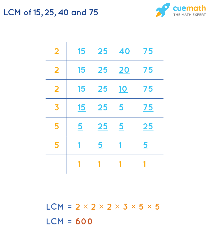 LCM of 15, 25, 40, and 75 by Division Method
