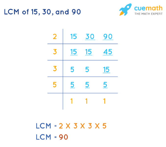 LCM of 15, 30, and 90 by Division Method