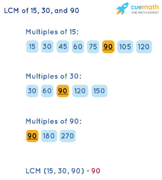 LCM of 15, 30, and 90 by Listing Multiples Method