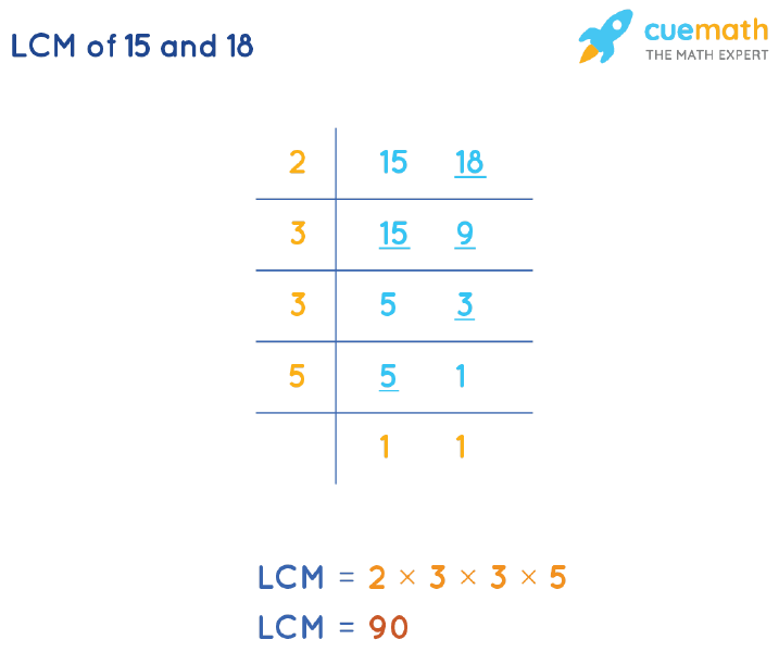 LCM of 15 and 18 by Division Method