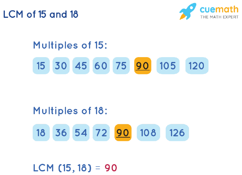 LCM of 15 and 18 by Listing Multiples Method
