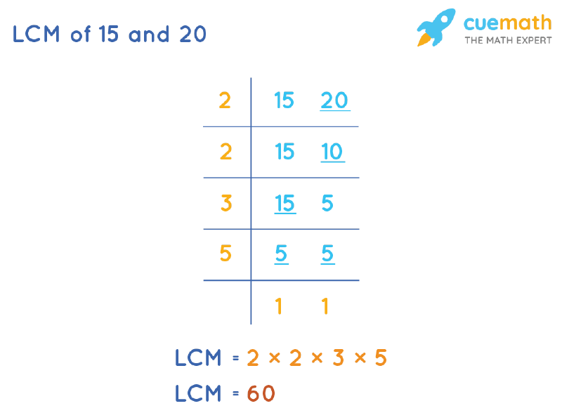 LCM of 15 and 20 by Division Method