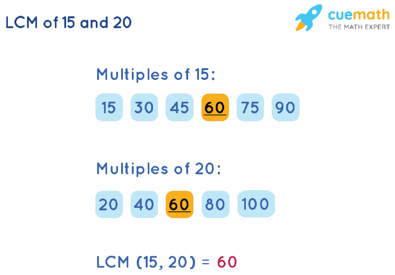 LCM of 15 and 20 by Listing Multiples Method