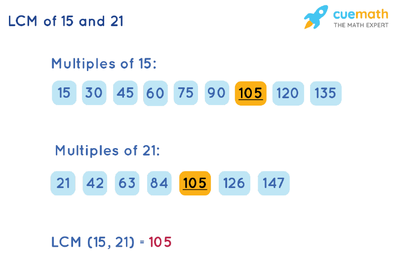 LCM of 15 and 21 by Listing Multiples Method