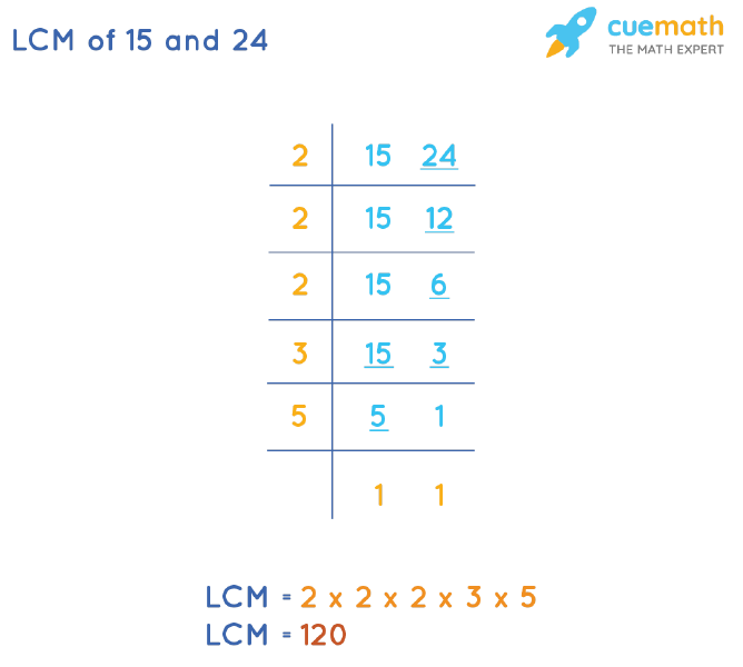 LCM of 15 and 24 by Division Method
